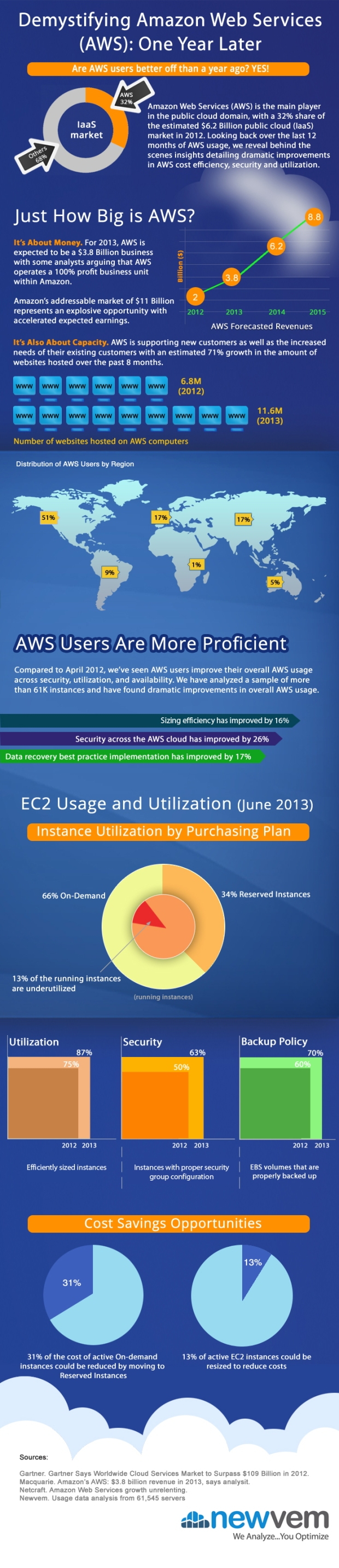 aws-cloud-usage-improvements-one-year-later