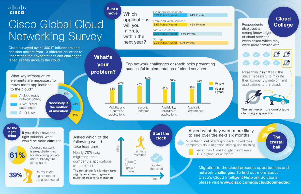 business computing report In full, the report: explains the different cloud computing strategies and benefits of cloud computing evaluates key business considerations - security needs, demand.