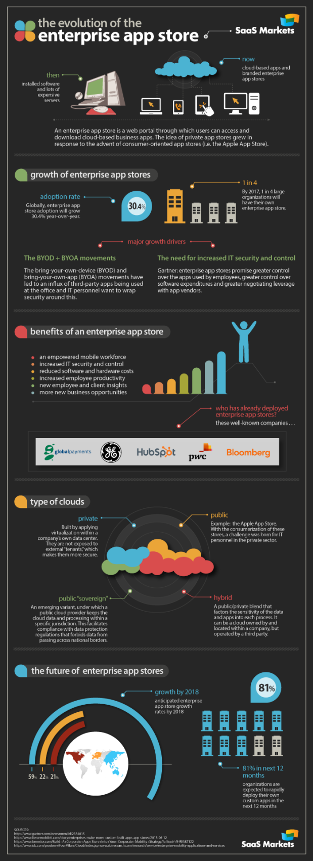 evolution_of_the_enterprise_app_store
