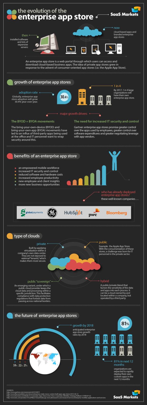 evolution_of_the_enterprise_app_store