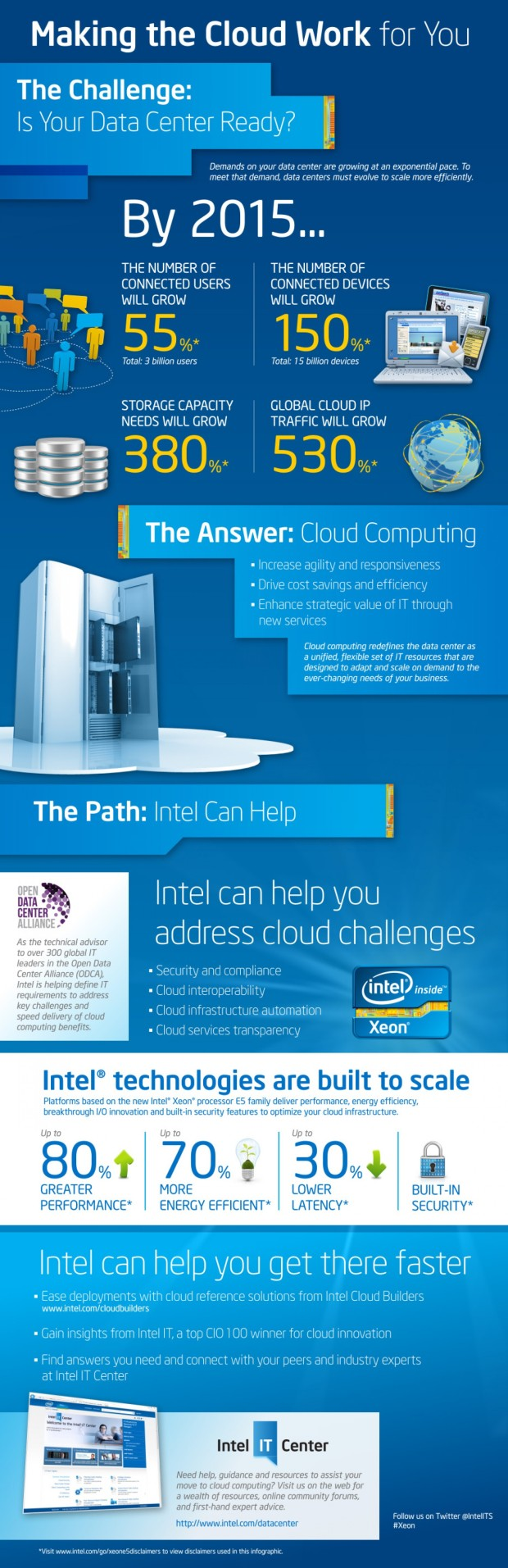 making-the-cloud-work-for-you_5029160d935be_w1500