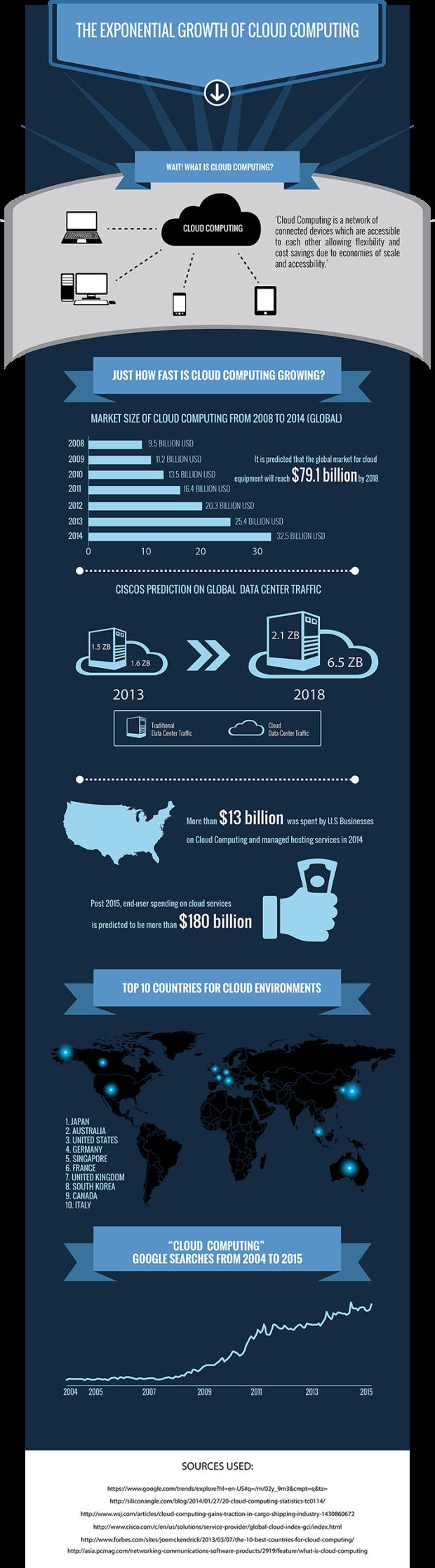 the-insane-growth-of-cloud-computing_557705ef55aae_w1500