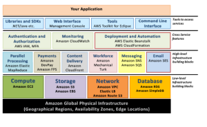 AWS Cloud Architecture