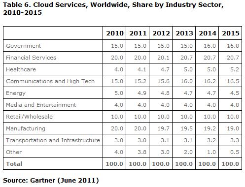 Sizing the Public Cloud Services Market - Cloud Tech News