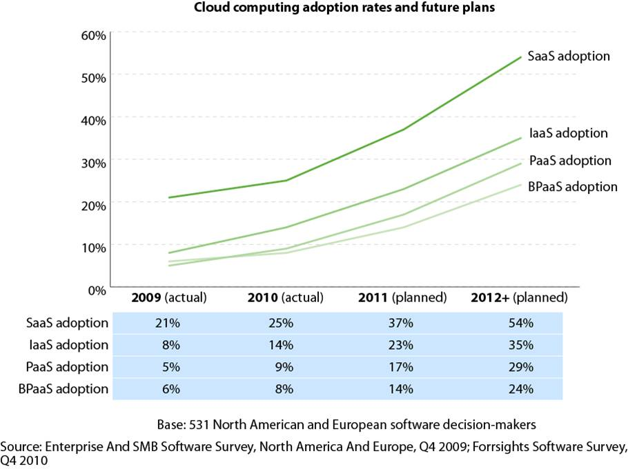 cloud computing adoption Research from gartner: learn about trends in cloud security, cloud services, and hybrid cloud computing that will impact enterprises over the next several years plus, guidance on how to choose a cloud computing environment that's right for your organization.