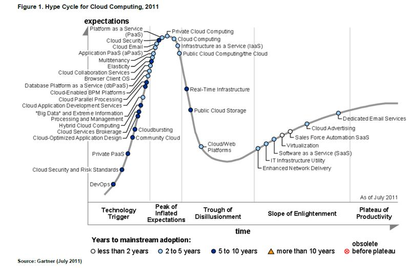 hype-cycle-for-cloud-computing-2011.jpg