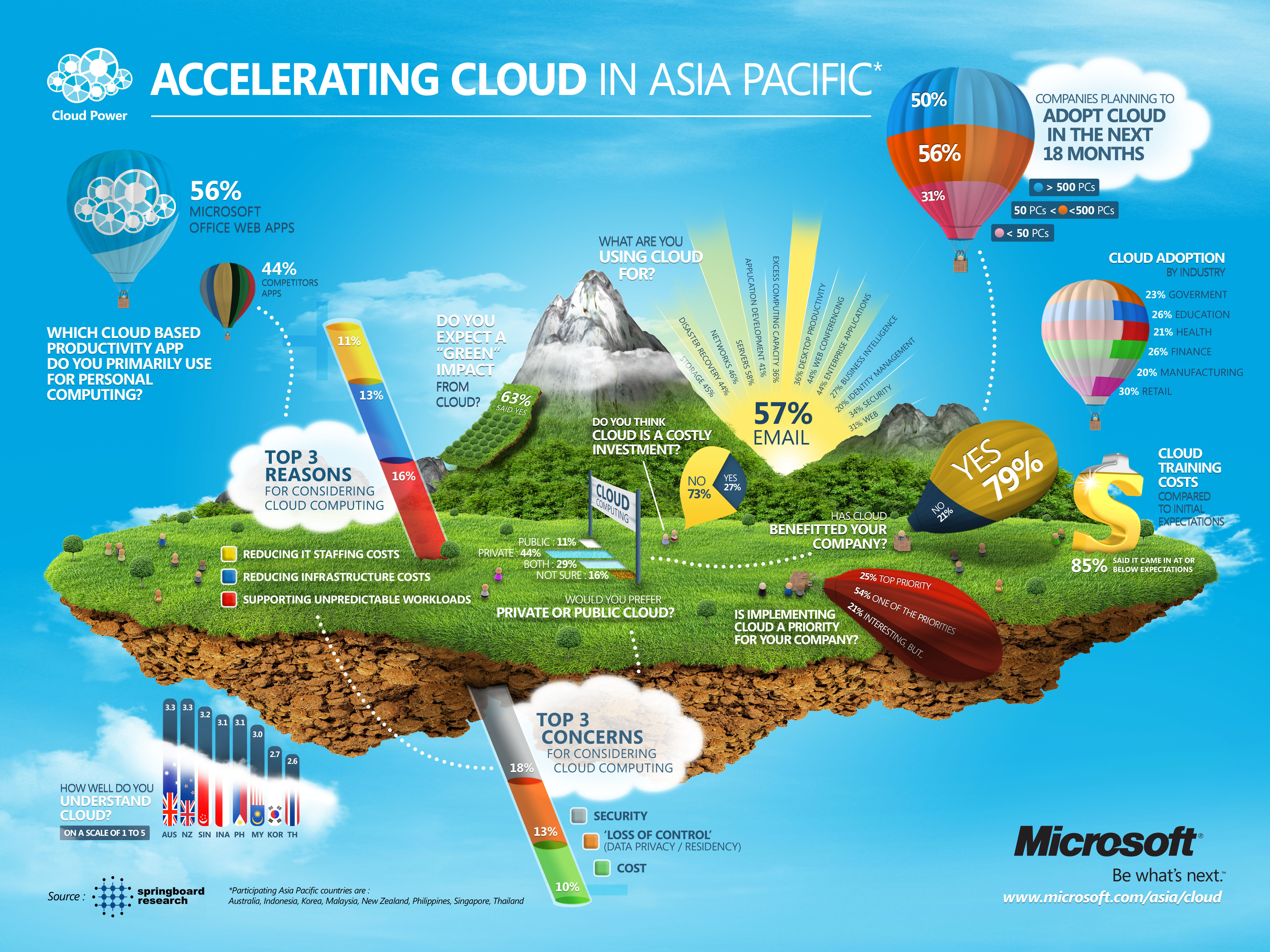 cloud computing by microsoft See how microsoft delivers enterprise cloud solutions that embody digital business transformation find industry and government-specific business solutions.