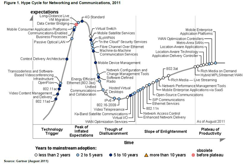 Image result for gartner hype cycle networking 2012