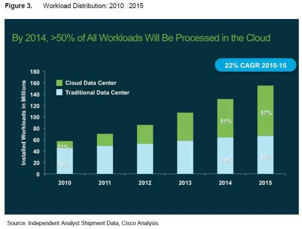 Roundup Of Cloud Computing Forecasts And Market Estimates