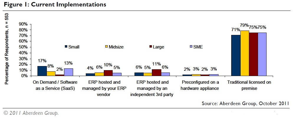 How Cloud Computing And ERP Mobility Are Reordering Gartner's Hype Cycle for ERP image current implementations