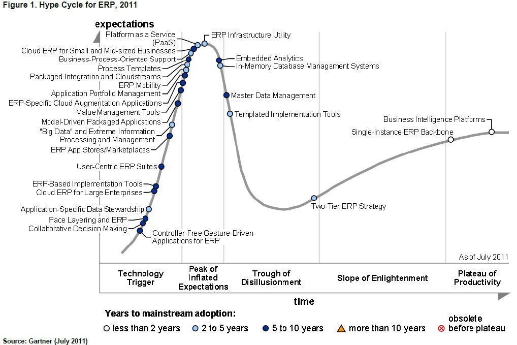 How Cloud Computing And ERP Mobility Are Reordering Gartner's Hype Cycle for ERP image hype cycle for erp 2011