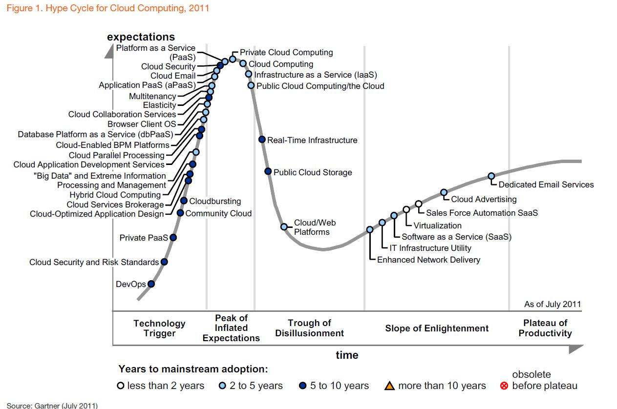 hype cycle cloud computing a passion for research making