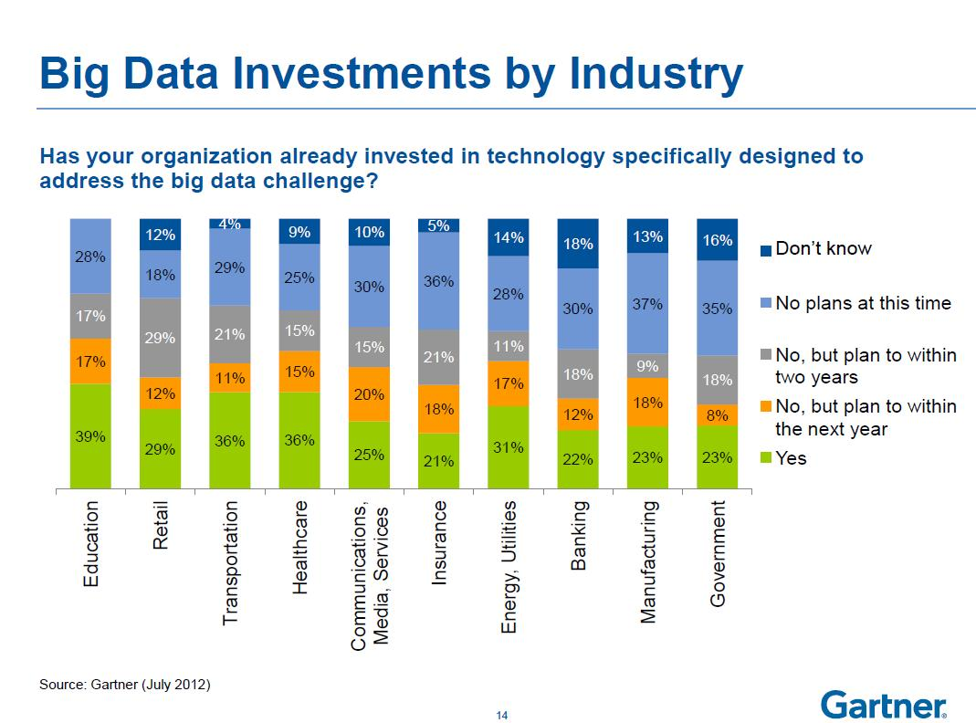marketing big data How companies are using big data and analytics how companies are using big data and analytics  who will not be able to talk to the market-research person, who .