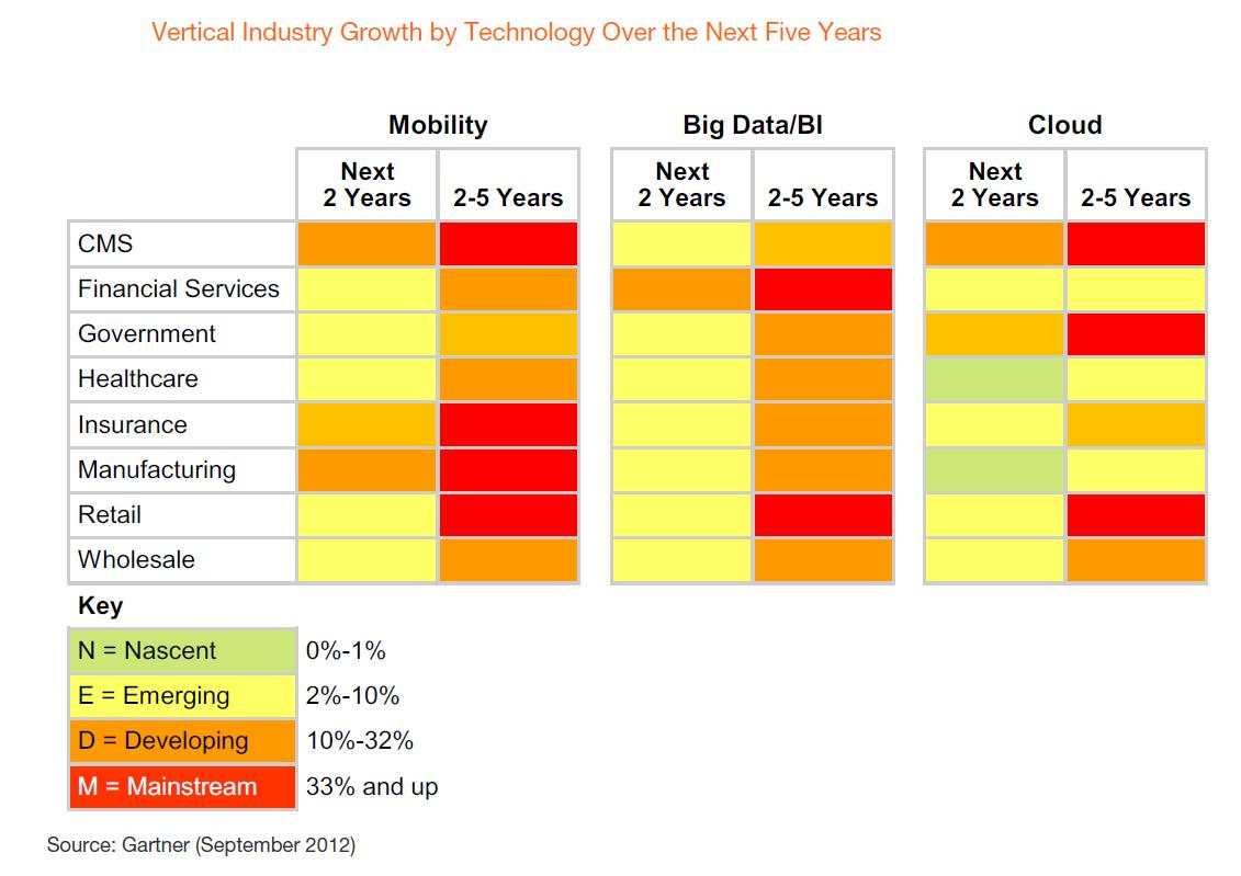 sector of industries growth and While theory is nice, here are some sectors that already began to add jobs   which industries are expected to grow over the next several years.