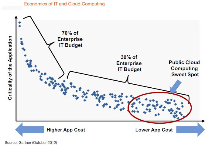 Figure 1 Cloud Computing Planning Guide