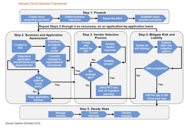 Figure 2 Sample Cloud Decision Framework