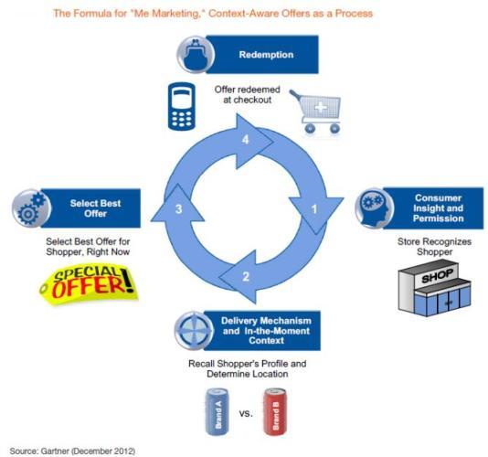 Me marketing framework for contextual coupons