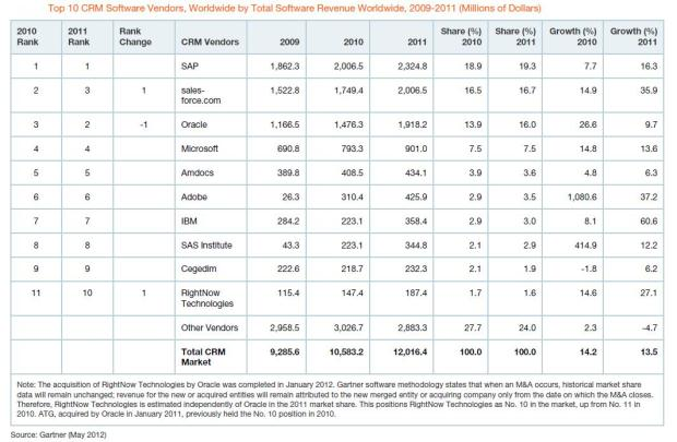 Table A Market Share Analysis