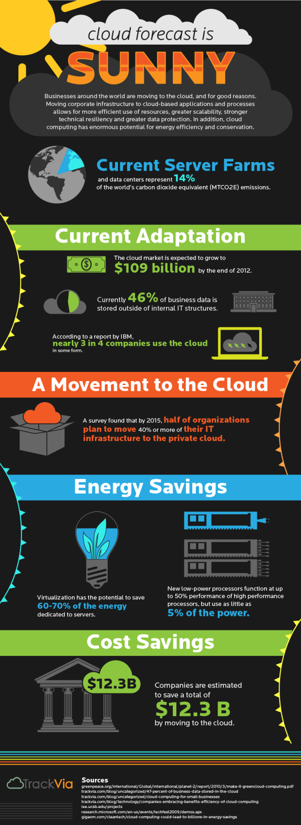 Cloud Infographic Cloud Via