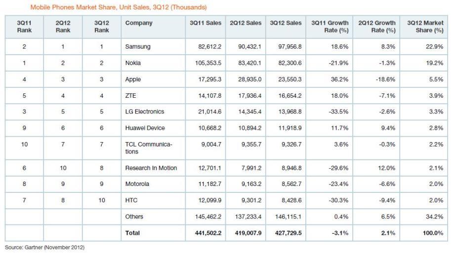 Figure 10 market share