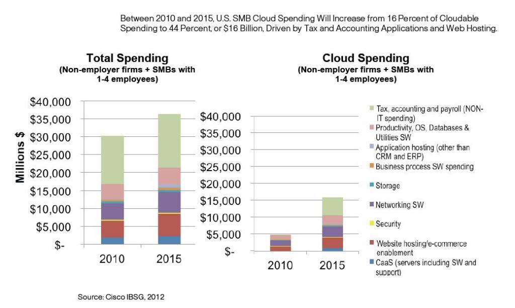 figure 3 cloud computing