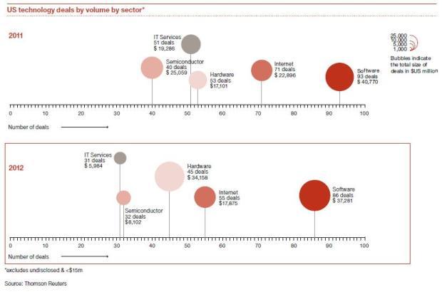 Figure 1 PWC Report