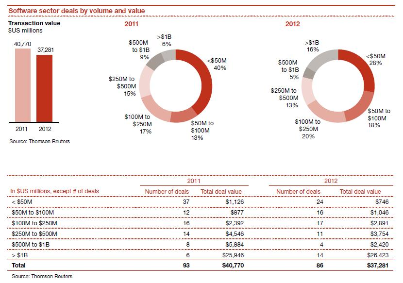 Saas a passion for research figure 2 pwc report fandeluxe Images