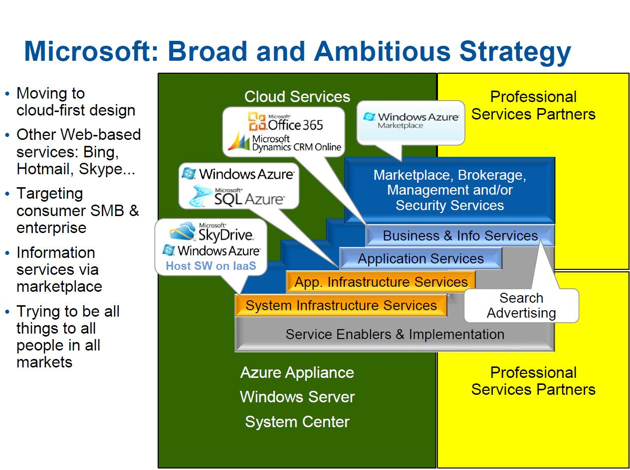 Good Microsoft Cloud Strategy Inside Microsoft Strategic Plan