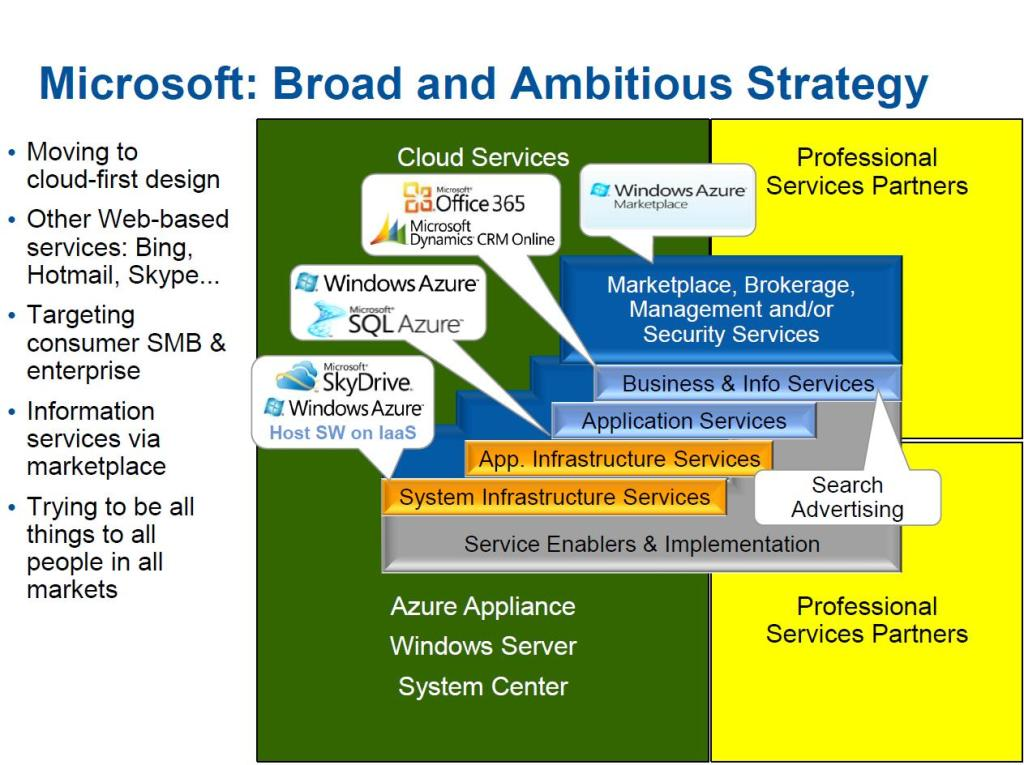 Microsoft Cloud Strategy