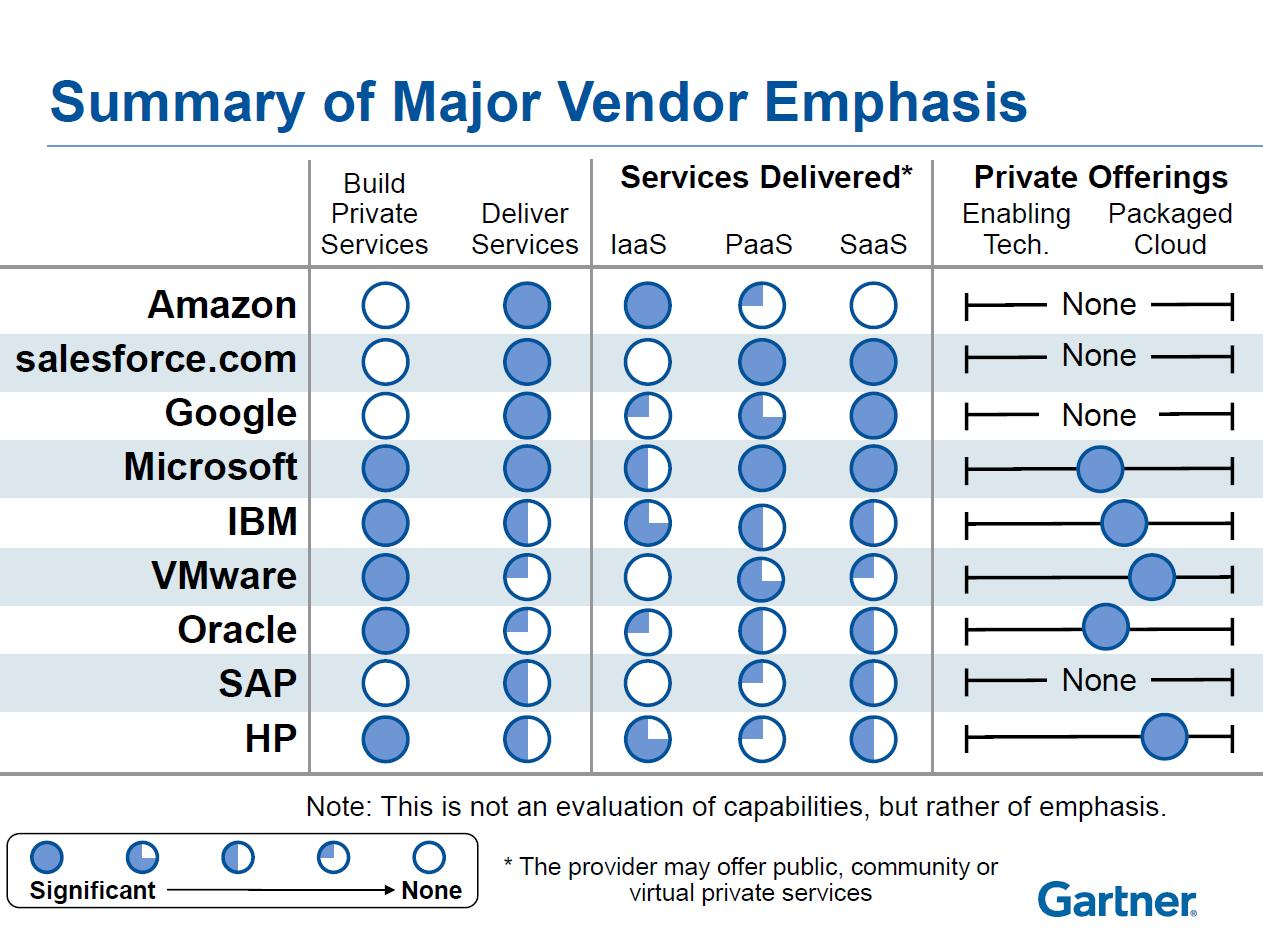 software vendor comparison template - demystifying cloud vendors a passion for research