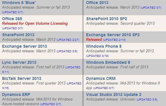 Microsoft roadmap analysis