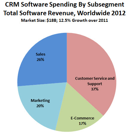 2013 Crm Market Share Update 40 Of Crm Systems Sold Are