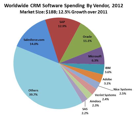 Figure-1-Market-Share-CRM