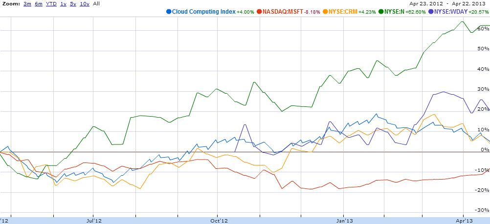 Figure 1 stock index