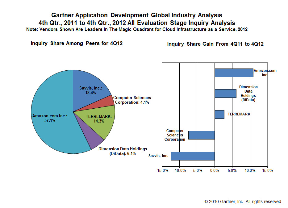 a study on sap software providers information technology essay Harley davidson case study business value each circle of leadership had an information technology software provider confirm.