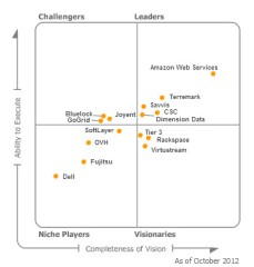 IaaS Magic Quadrant