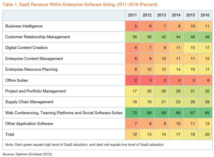 SaaS Revenue Market Sizing