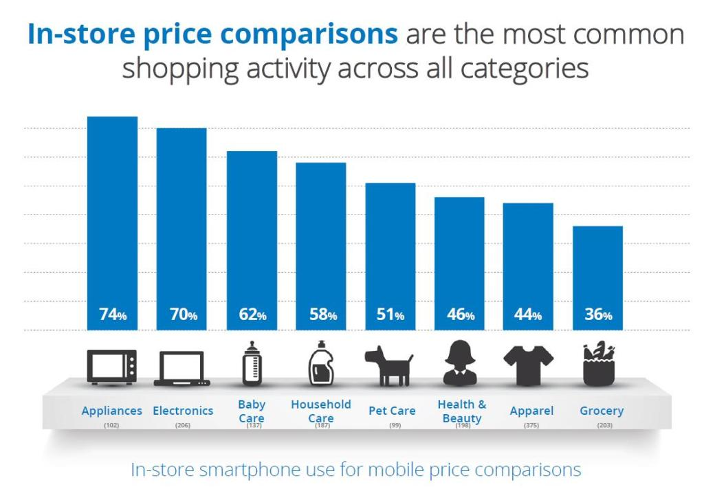 In store price comparisons