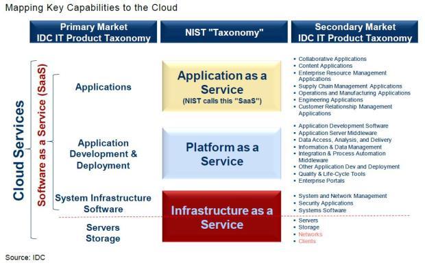 figure 2 smb cloud adoption