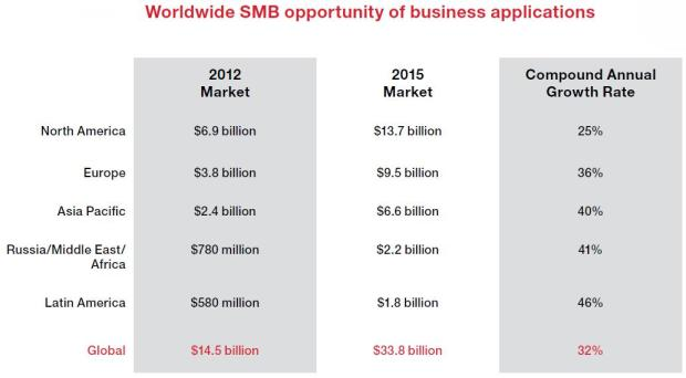 figure 4 smb cloud adoption