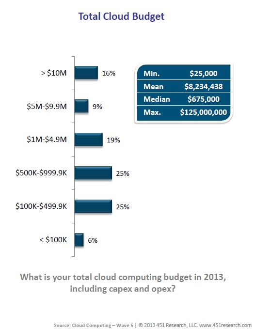 cloud-computing-budget