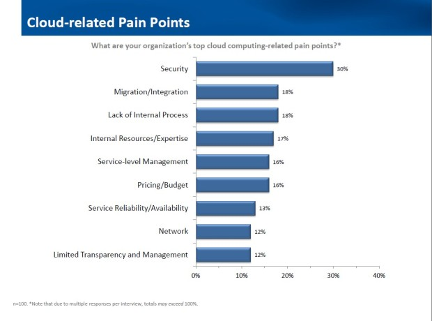 cloud-related-pain-points