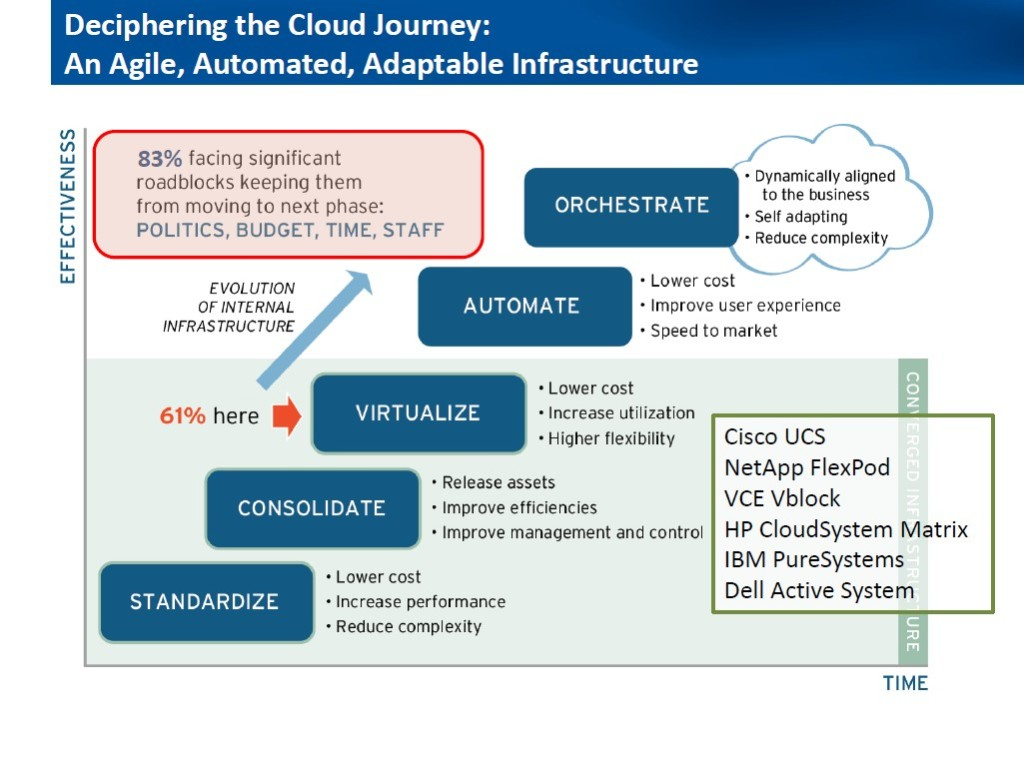 deciphering-the-cloud-journey