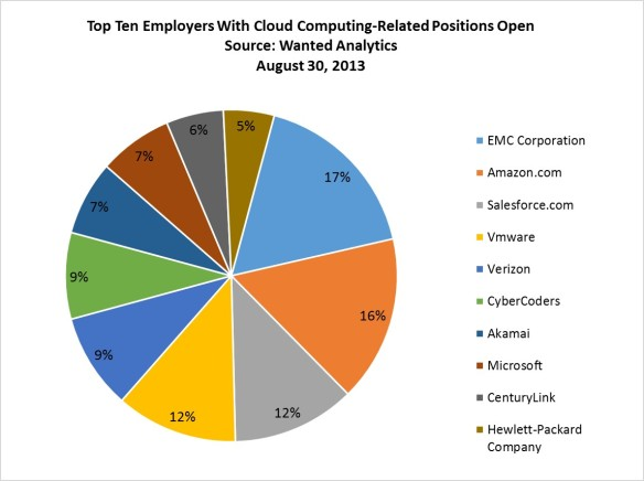 Where Cloud Computing Jobs Are Today | A Passion for Research