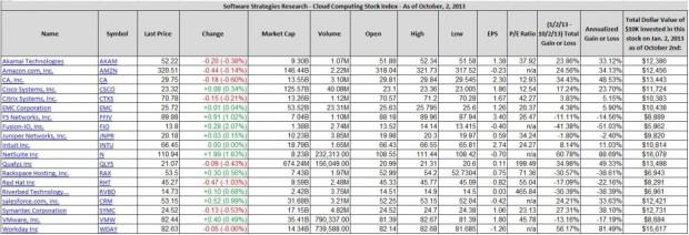 clous-computing-stock-index-October-2-20132-1024x351