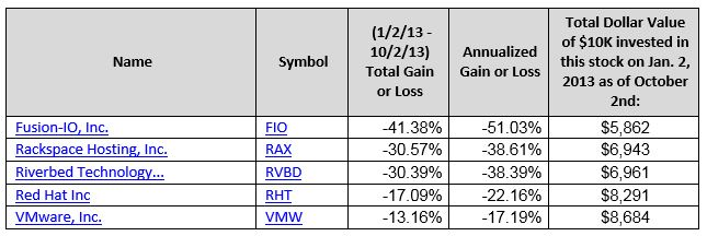 low-performing-cloud-computing-stocks