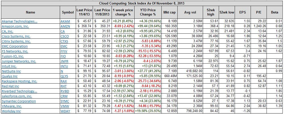 Best And Worst Performing Cloud Computing Stocks Nov 4 To Nov 8