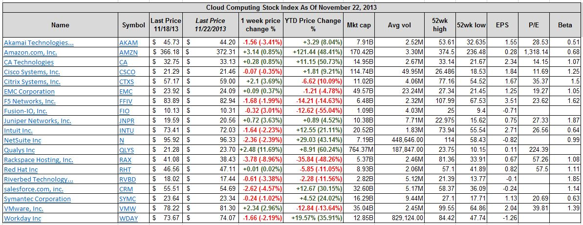 Best And Worst Performing Cloud Computing Stocks Nov 25 To Nov