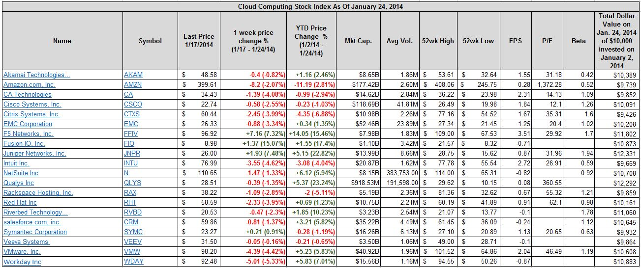 Best- And Worst-Performing Cloud Computing Stocks Jan  20 To Jan  24