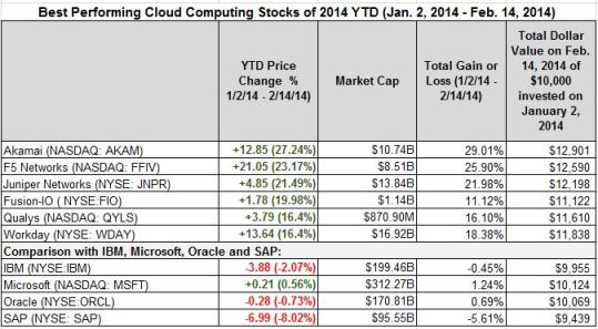best performing YTD Feb 14
